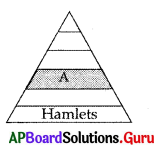 AP 10th Class Social Bits Chapter 7 People and Settlement with Answers 1