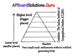 AP 10th Class Social Bits Chapter 7 People and Settlement with Answers 2