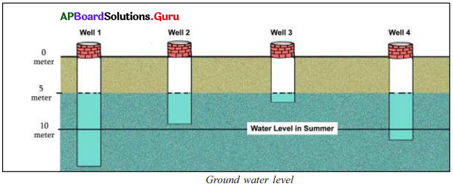 AP 7th Class Social Important Questions Chapter 3 Tanks and Ground Water 3