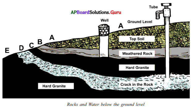 AP 7th Class Social Important Questions Chapter 3 Tanks and Ground Water 4