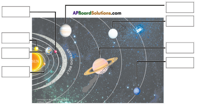 AP Board 6th Class Social Studies Solutions Chapter 1 Our Earth in the Solar System 5