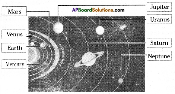 AP Board 6th Class Social Studies Solutions Chapter 1 Our Earth in the Solar System 6
