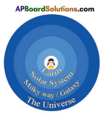 AP Board 6th Class Social Studies Solutions Chapter 1 Our Earth in the Solar System 7