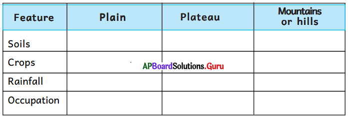 AP Board 6th Class Social Studies Solutions Chapter 4 Land Forms - Andhra Pradesh 1