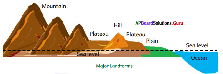 AP Board 6th Class Social Studies Solutions Chapter 4 Land Forms - Andhra Pradesh 2