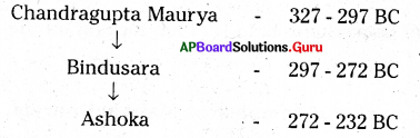AP Board 6th Class Social Studies Solutions Chapter 8 Kingdoms and Empires 3