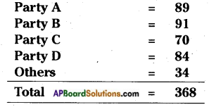 AP Board 7th Class Social Studies Solutions Chapter 16 Making of Laws in the State Assembly 1
