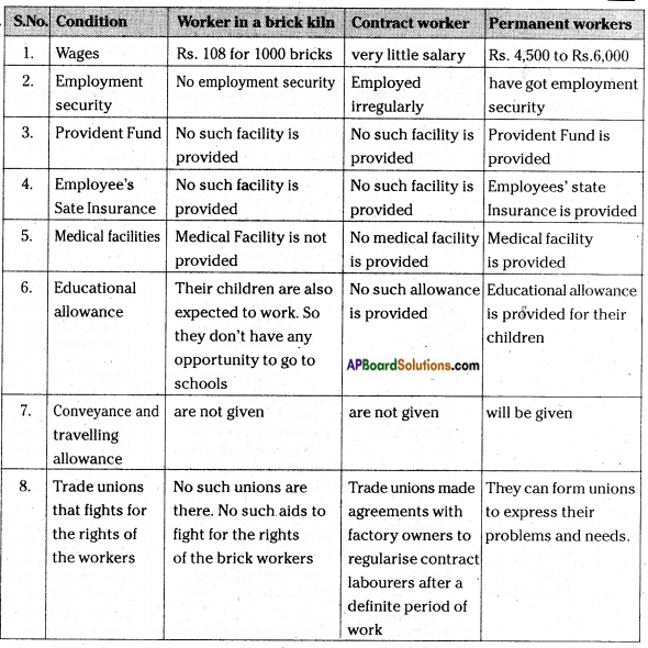 AP Board 7th Class Social Studies Solutions Chapter 19 Livelihood and Struggles of Urban Workers 1