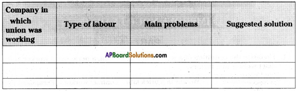 AP Board 7th Class Social Studies Solutions Chapter 19 Livelihood and Struggles of Urban Workers 2