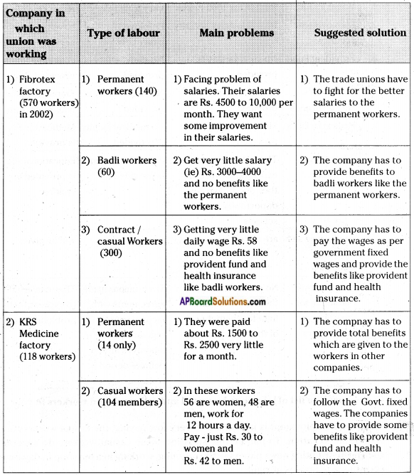 AP Board 7th Class Social Studies Solutions Chapter 19 Livelihood and Struggles of Urban Workers 3