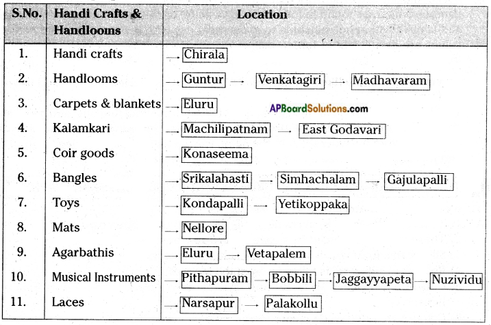 AP Board 7th Class Social Studies Solutions Chapter 7 Handicrafts and Handlooms 3