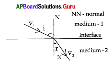 AP 10th Class Physical Science Bits Chapter 3 Refraction of Light at Plane Surfaces 1