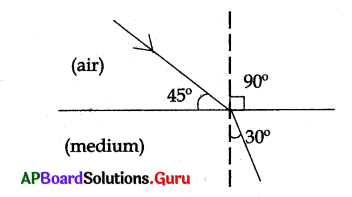 AP 10th Class Physical Science Bits Chapter 3 Refraction of Light at Plane Surfaces 4