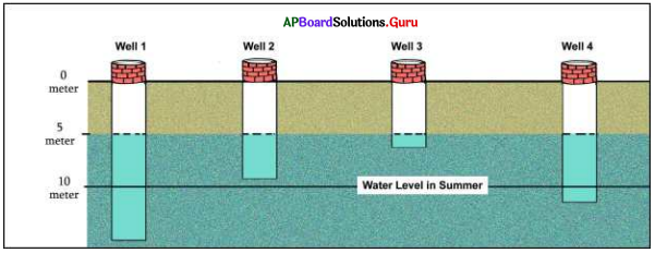 AP 7th Class Social Bits Chapter 3 Tanks and Ground Water with Answers 2