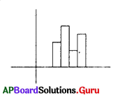 AP 8th Class Maths Bits Chapter 7 Frequency Distribution Tables and Graphs with Answers 6