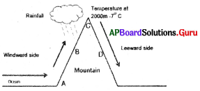 AP 9th Class Social Bits Chapter 4 Atmosphere with Answers 6