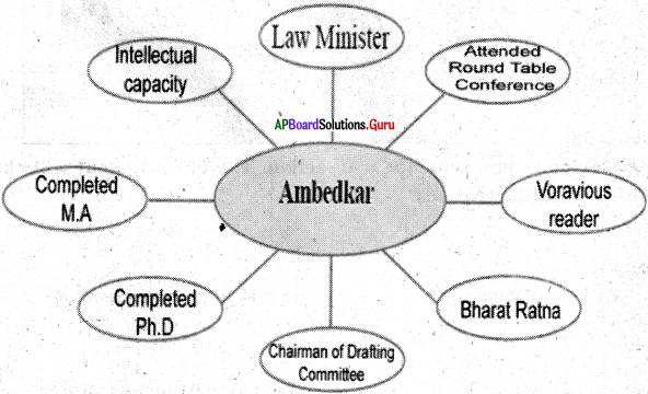 AP Board 6th Class English Solutions Chapter 7 Dr. B. R. Ambedkar 4