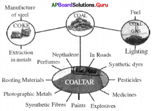 AP 8th Class Physical Science Bits Chapter 7 Coal and Petroleum with Answers 2